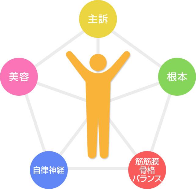 5つの要素のイラスト